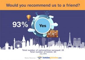 la encuesta de hoteles globales